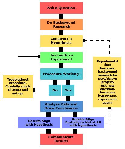 2013-updated_scientific-method-steps_v6_noheader.png